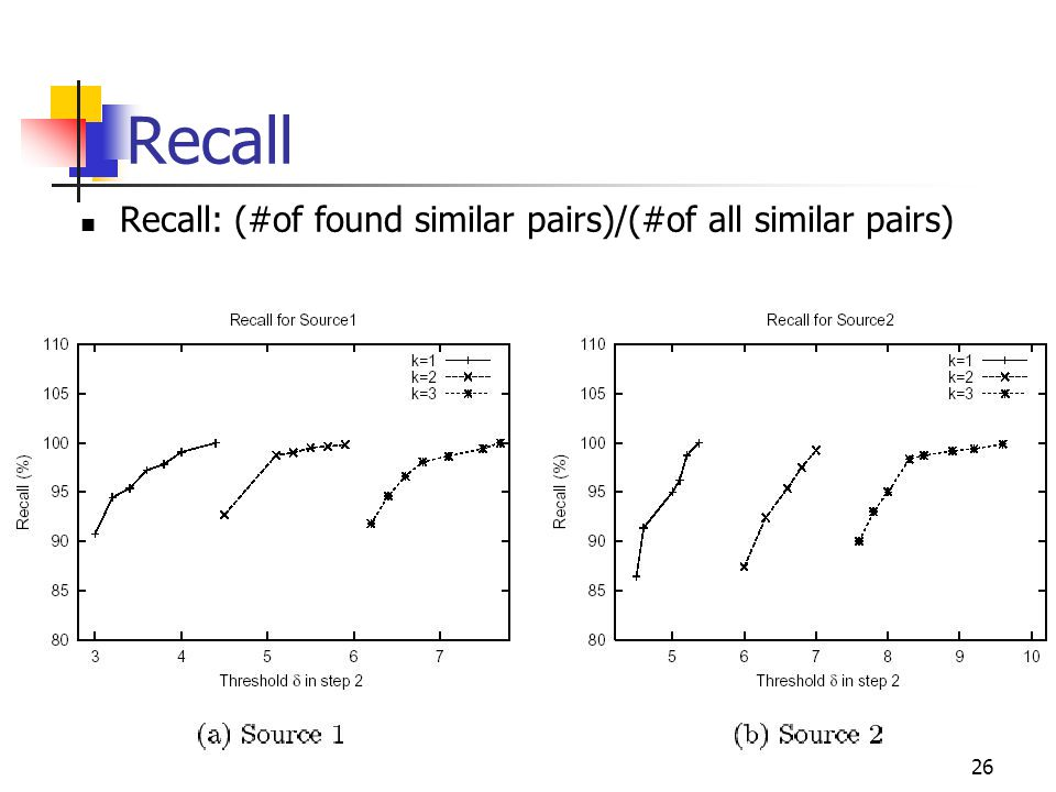 26 Recall Recall: (#of found similar pairs)/(#of all similar pairs)