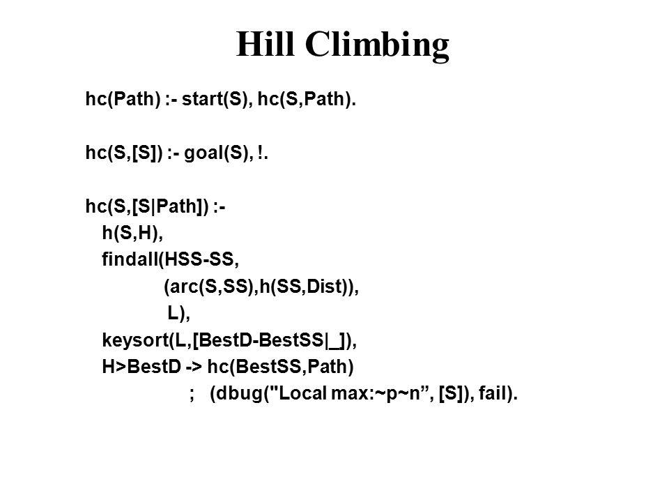 Hill Climbing hc(Path) :- start(S), hc(S,Path). hc(S,[S]) :- goal(S), !. hc(S,[S|Path]) :- h(S,H), findall(HSS-SS, (arc(S,SS),h(SS,Dist)), L), keysort