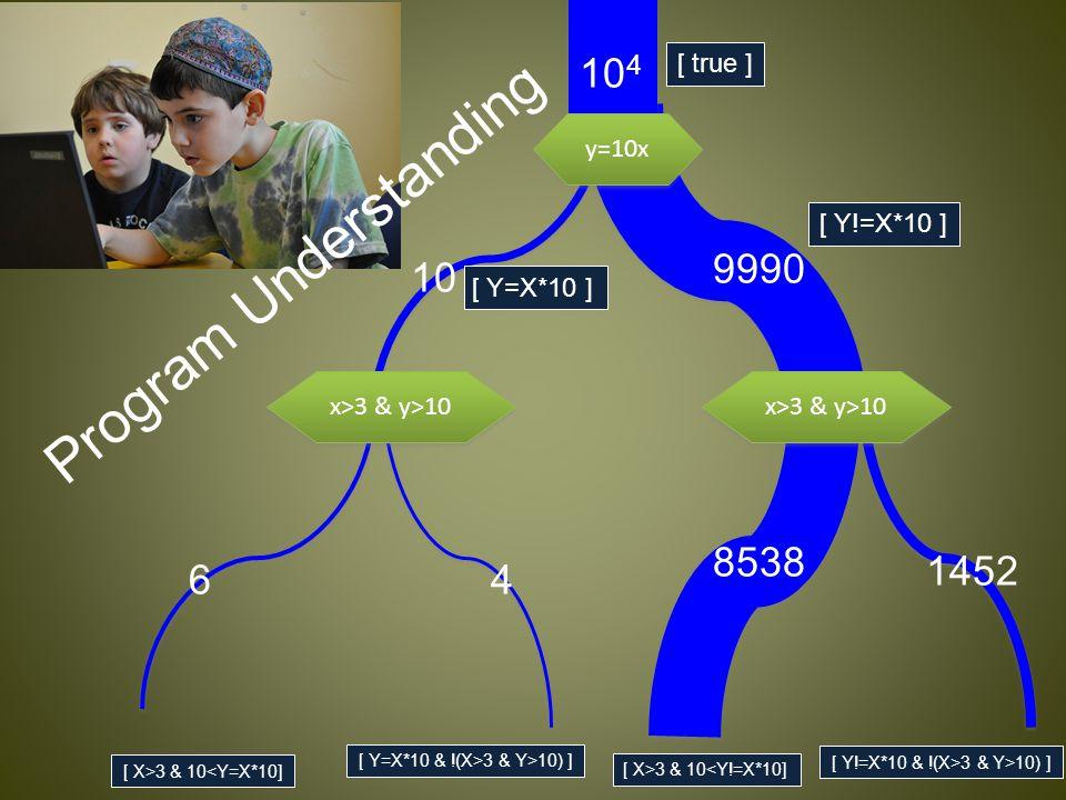 [ Y=X*10 ] [ Y!=X*10 ] [ X>3 & 10<Y=X*10] [ X>3 & 10<Y!=X*10] [ Y!=X*10 & !(X>3 & Y>10) ] [ true ] [ Y=X*10 & !(X>3 & Y>10) ] y=10x x>3 & y>10 10 4 9990 8538 10 64 1452 Program Understanding