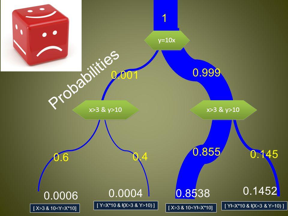 [ X>3 & 10<Y=X*10] [ X>3 & 10<Y!=X*10] [ Y!=X*10 & !(X>3 & Y>10) ] [ Y=X*10 & !(X>3 & Y>10) ] y=10x x>3 & y>10 1 0.999 0.855 0.001 0.6 0.4 0.145 Probabilities 0.0006 0.00040.8538 0.1452