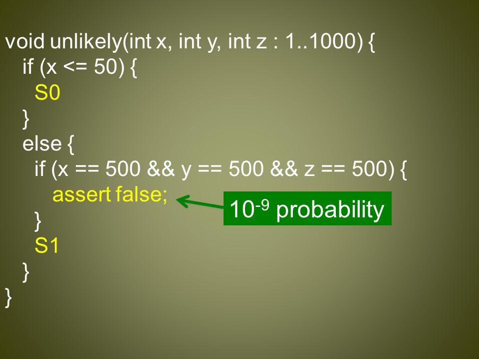 void unlikely(int x, int y, int z : 1..1000) { if (x <= 50) { S0 } else { if (x == 500 && y == 500 && z == 500) { assert false; } S1 } 10 -9 probabili