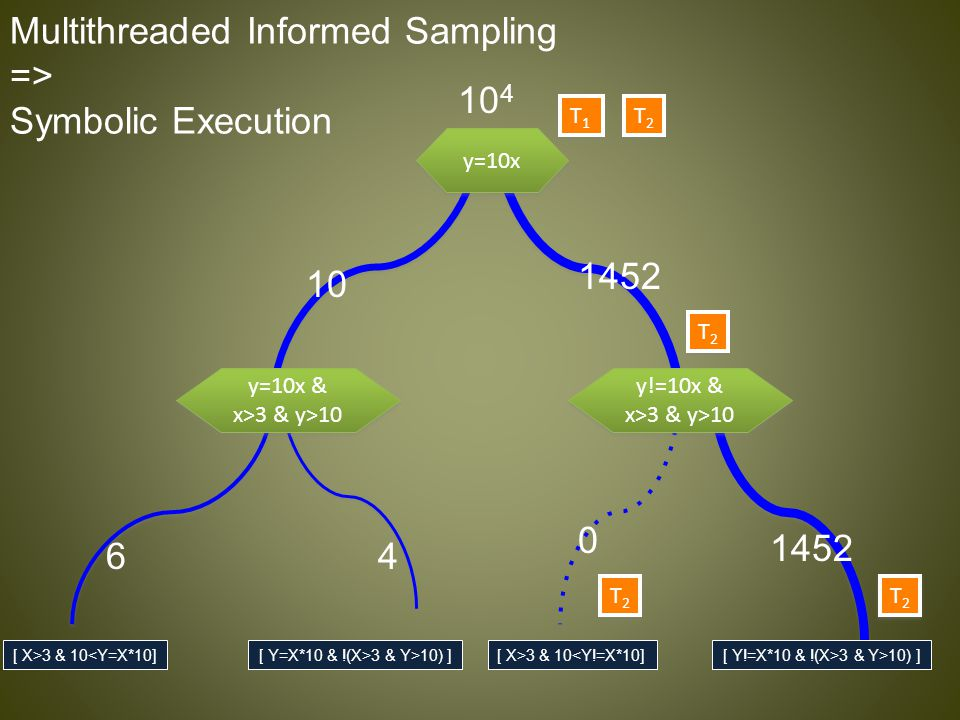 Multithreaded Informed Sampling => Symbolic Execution [ X>3 & 10<Y=X*10][ X>3 & 10<Y!=X*10][ Y!=X*10 & !(X>3 & Y>10) ][ Y=X*10 & !(X>3 & Y>10) ] y=10x