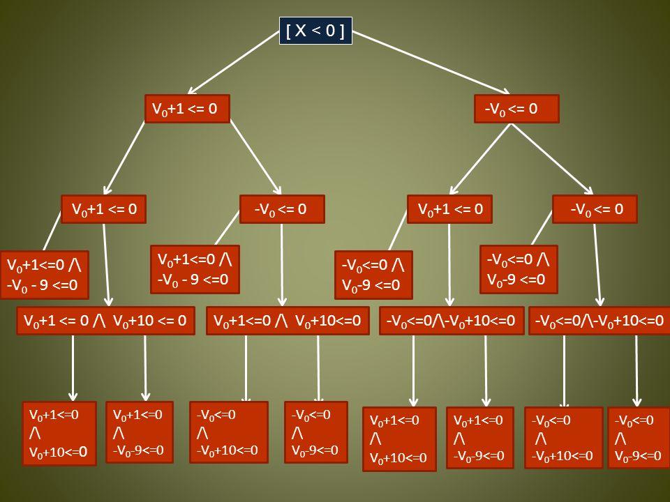 [ X < 0 ] [ Y < 0 ] [ X < 10 ] [ 9 < Y ] [ X < 10 ] [ 9 < Y ] V 0 +1 <= 0 V 0 +1 <= 0 /\ V 0 +10 <= 0 -V 0 <= 0 V 0 +1 <= 0 -V 0 <= 0 V 0 +1<=0 /\ V 0 +10<=0-V 0 <=0/\-V 0 +10<=0 V 0 +1<=0 /\ V 0 +10<= 0 V 0 +1<=0 /\ -V 0 -9<=0 V 0 +1<=0 /\ -V 0 - 9 <=0 V 0 +1<=0 /\ -V 0 - 9 <=0 -V 0 <=0 /\ V 0 -9 <=0 -V 0 <=0 /\ -V 0 +10<=0 -V 0 <=0 /\ V 0 -9<=0 -V 0 <=0 /\ V 0 -9 <=0 V 0 +1<=0 /\ V 0 +10<=0 V 0 +1<=0 /\ -V 0 -9<=0 -V 0 <=0 /\ -V 0 +10<=0 -V 0 <=0 /\ V 0 -9<=0