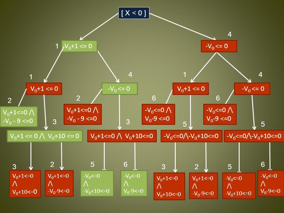 [ Y < 0 ] [ X < 10 ] [ 9 < Y ] -V 0 <= 0 V 0 +1 <= 0 -V 0 <= 0 -V 0 <=0/\-V 0 +10<=0 -V 0 <=0 /\ V 0 -9 <=0 -V 0 <=0 /\ V 0 -9 <=0 V 0 +1<=0 /\ V 0 +10<=0 V 0 +1<=0 /\ -V 0 -9<=0 -V 0 <=0 /\ -V 0 +10<=0 -V 0 <=0 /\ V 0 -9<=0 4 14 66 55 325 6 -V 0 <=0 /\ V 0 -9<=0 6 -V 0 <=0 /\ -V 0 +10<=0 5 -V 0 <= 0 4 V 0 +1<=0 /\ -V 0 -9<=0 2 V 0 +1<=0 /\ V 0 +10<= 0 3 V 0 +1 <= 0 1 1 V 0 +1<=0 /\ -V 0 - 9 <=0 2 V 0 +1<=0 /\ -V 0 - 9 <=0 2 V 0 +1<=0 /\ V 0 +10<=0 3 3 [ X < 0 ]