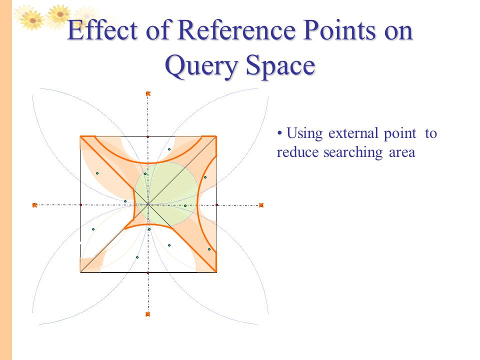 Using external point to reduce searching area Effect of Reference Points on Query Space