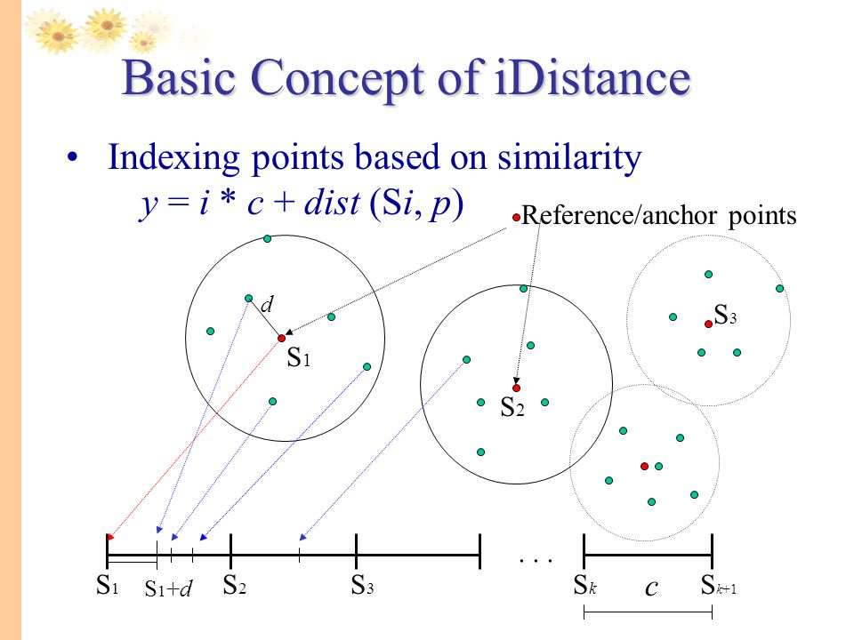 Basic Concept of iDistance Indexing points based on similarity y = i * c + dist (Si, p) S1S1 S2S2 S3S3 SkSk S k+1 Reference/anchor points S1S1 S2S2 S3