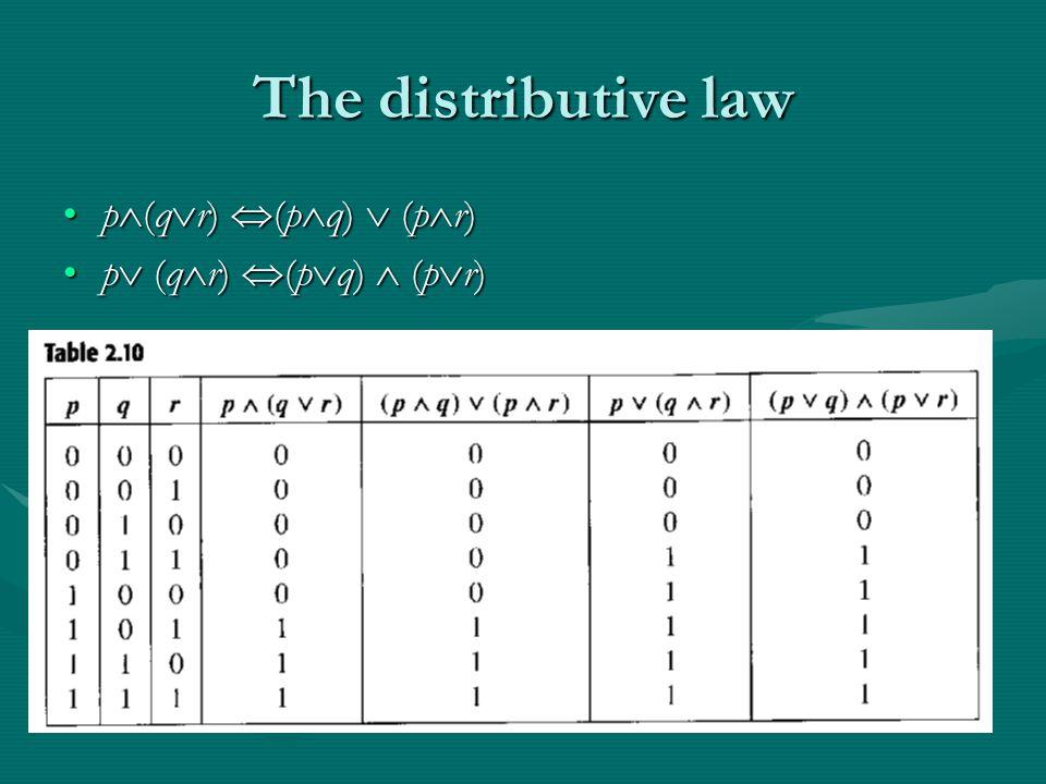 The distributive law p  (q  r)  (p  q)  (p  r)p  (q  r)  (p  q)  (p  r) p  (q  r)  (p  q)  (p  r)p  (q  r)  (p  q)  (p  r)