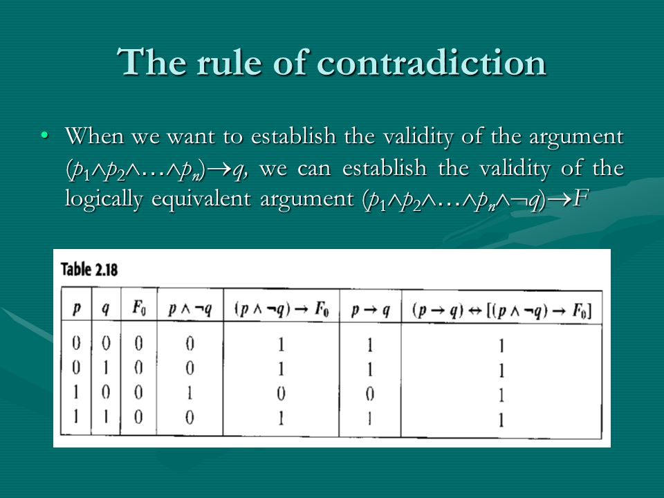 The rule of contradiction When we want to establish the validity of the argument (p 1  p 2  …  p n )  q, we can establish the validity of the logically equivalent argument (p 1  p 2  …  p n  q)  FWhen we want to establish the validity of the argument (p 1  p 2  …  p n )  q, we can establish the validity of the logically equivalent argument (p 1  p 2  …  p n  q)  F