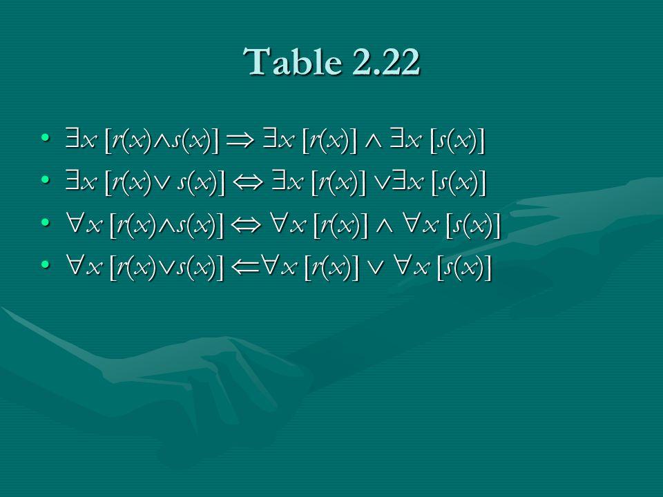 Table 2.22  x [r(x)  s(x)]   x [r(x)]   x [s(x)]  x [r(x)  s(x)]   x [r(x)]   x [s(x)]  x [r(x)  s(x)]   x [r(x)]  x [s(x)]  x [r(x)  s(x)]   x [r(x)]  x [s(x)]  x [r(x)  s(x)]   x [r(x)]   x [s(x)]  x [r(x)  s(x)]   x [r(x)]   x [s(x)]  x [r(x)  s(x)]  x [r(x)]   x [s(x)]  x [r(x)  s(x)]  x [r(x)]   x [s(x)]