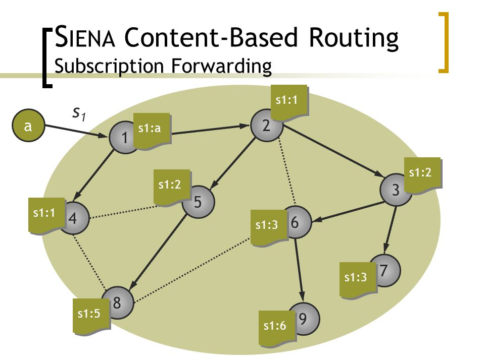 3 2 4 8 1 7 6 5 9 S IENA Content-Based Routing Subscription Forwarding a s1s1 s1:a s1:1 s1:2 s1:3 s1:2 s1:6 s1:3 s1:1 s1:5