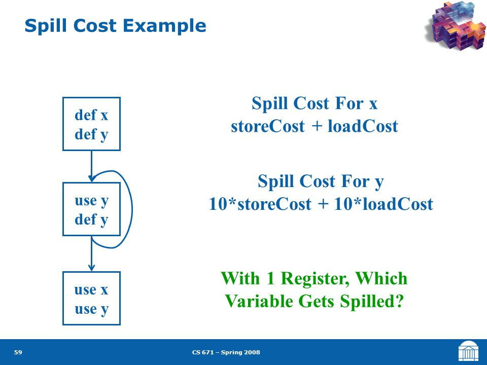 CS 671 – Spring 2008 59 Spill Cost Example def x def y use y def y use x use y Spill Cost For x storeCost + loadCost Spill Cost For y 10*storeCost + 10*loadCost With 1 Register, Which Variable Gets Spilled