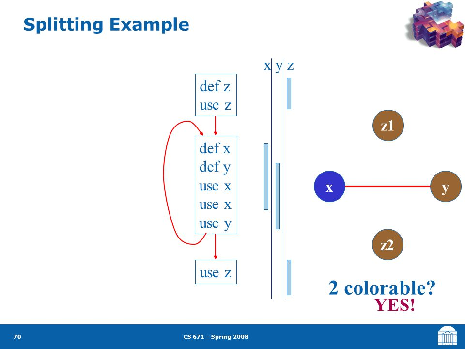 CS 671 – Spring 2008 70 Splitting Example def z use z def x def y use x use y use z x y z xy z2 z1 2 colorable.