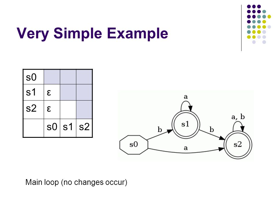Very Simple Example s0 s1ε s2ε s0s1s2 Main loop (no changes occur)