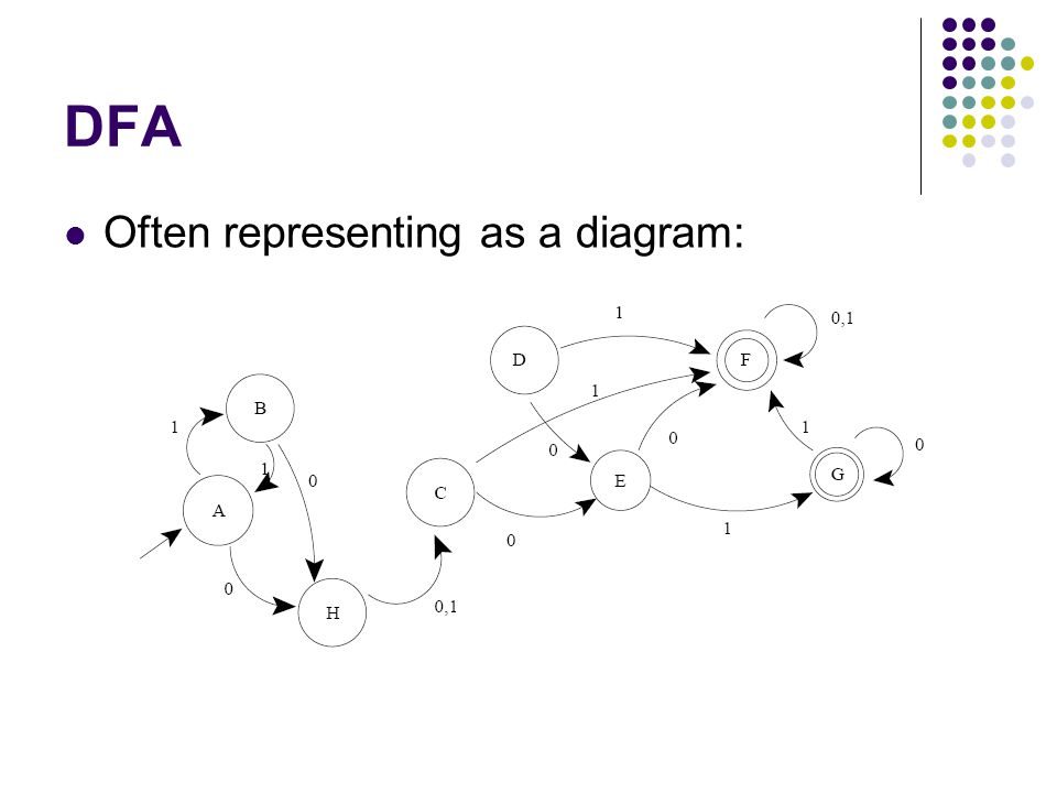 DFA Minimization Some states can be redundant: The following DFA accepts (a|b)+ State s1 is not necessary