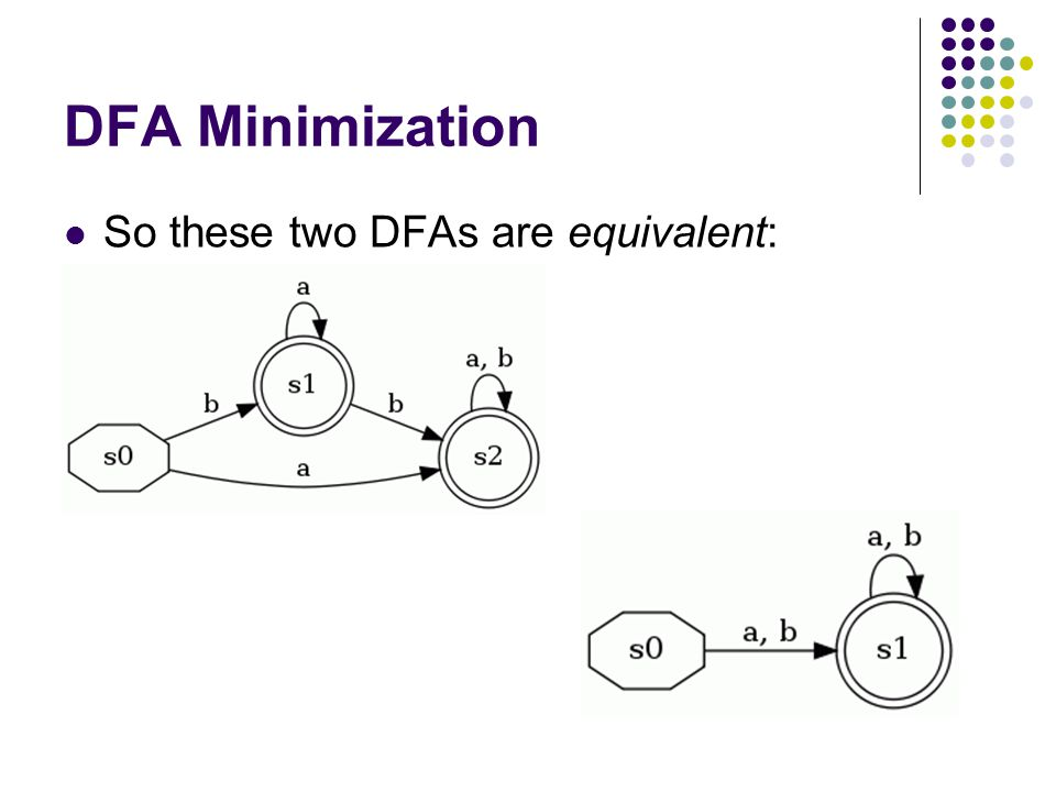 DFA Minimization This is a state-minimized (or just minimized) DFA Every remaining state is necessary