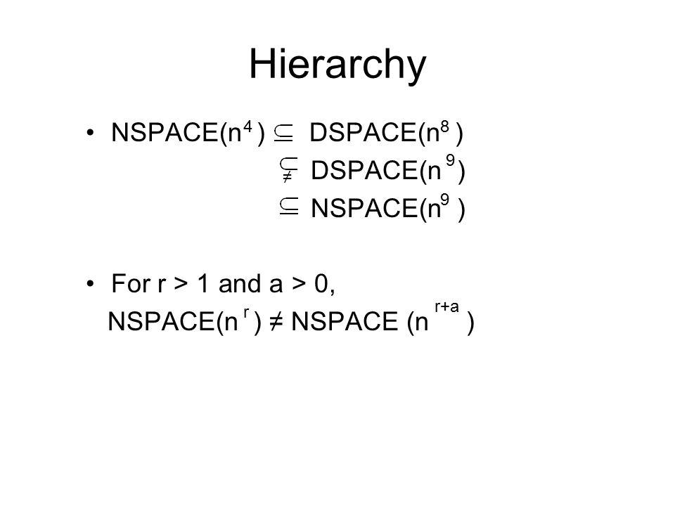 Hierarchy NSPACE(n ) DSPACE(n ) DSPACE(n ) NSPACE(n ) For r > 1 and a > 0, NSPACE(n ) ≠ NSPACE (n ) 48 ≠ 9 9 r r+a