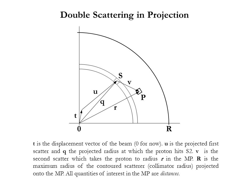t is the displacement vector of the beam (0 for now). u is the projected first scatter and q the projected radius at which the proton hits S2. v is th