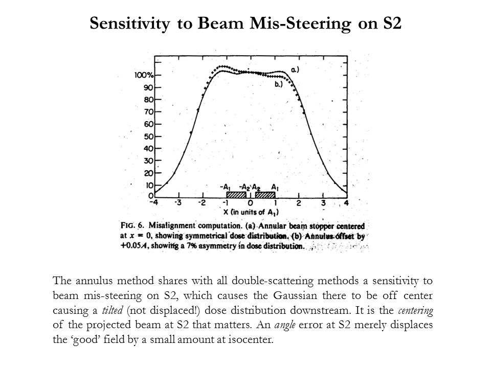 The annulus method shares with all double-scattering methods a sensitivity to beam mis-steering on S2, which causes the Gaussian there to be off cente