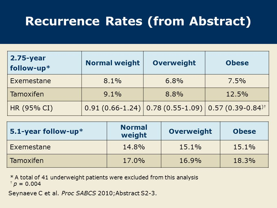 Recurrence Rates (from Abstract) 2.75-year follow-up* Normal weightOverweightObese Exemestane8.1%6.8%7.5% Tamoxifen9.1%8.8%12.5% HR (95% CI)0.91 (0.66