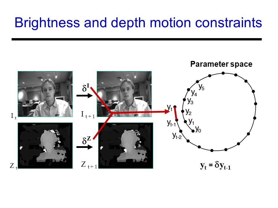 Brightness and depth motion constraints I t I t + 1 II ZZ Z t Z t + 1 y t =  y t-1 Parameter space