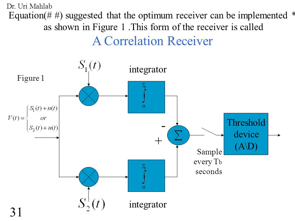 Equation(# #) suggested that the optimum receiver can be implemented * as shown in Figure 1.This form of the receiver is called A Correlation Receiver Threshold device (A\D) integrator - + Sample every T b seconds Figure 1 31 Dr.