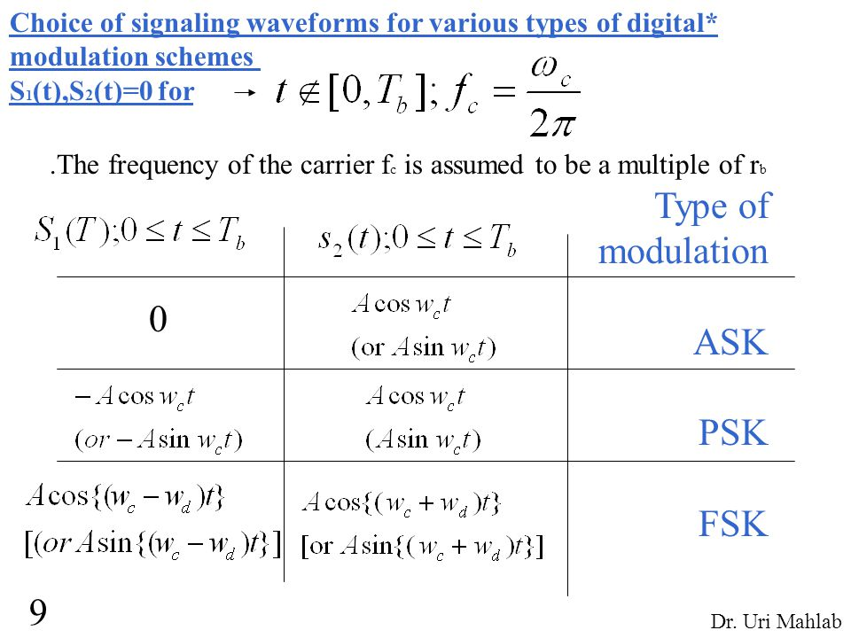 Choice of signaling waveforms for various types of digital* modulation schemes S 1 (t),S 2 (t)=0 for.The frequency of the carrier f c is assumed to be a multiple of r b Type of modulation ASK PSK FSK 0 9 Dr.