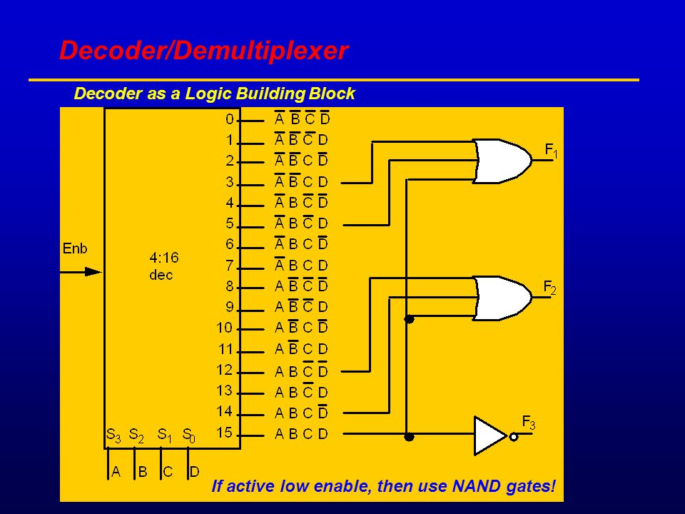 Decoder as a Logic Building Block If active low enable, then use NAND gates! Decoder/Demultiplexer