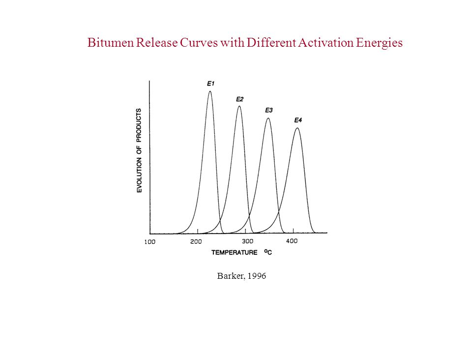 Bitumen Release Curves with Different Activation Energies Barker, 1996