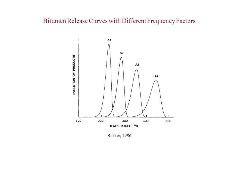 Bitumen Release Curves with Different Frequency Factors Barker, 1996