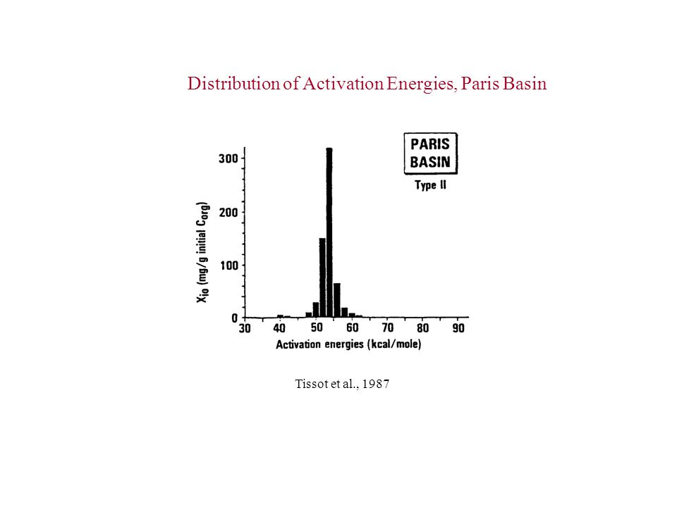 Distribution of Activation Energies, Paris Basin Tissot et al., 1987