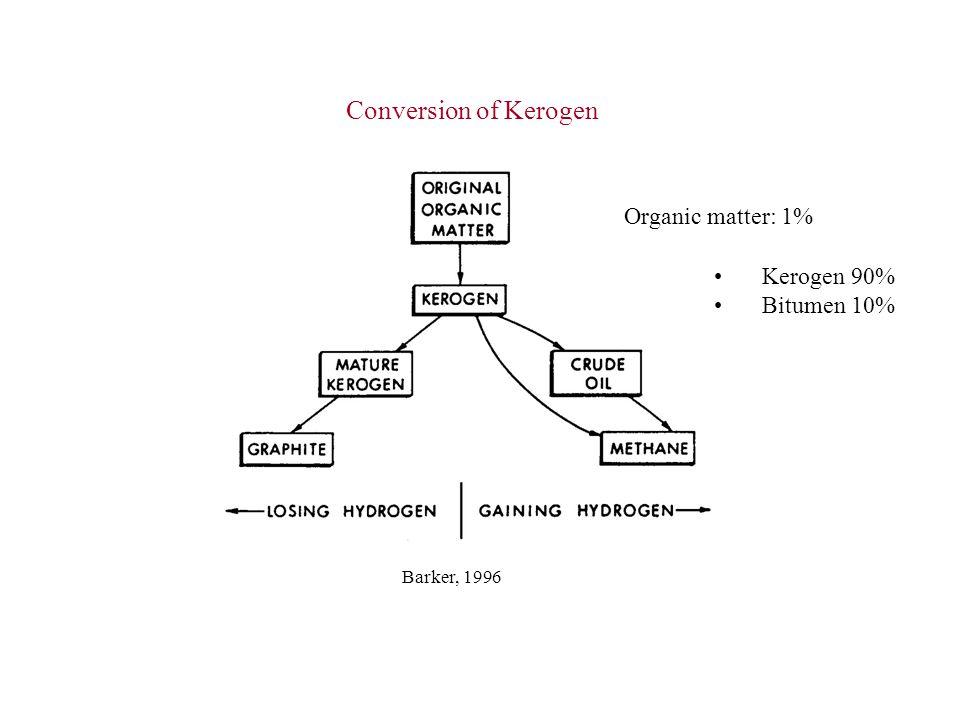 Conversion of Kerogen Barker, 1996 Organic matter: 1% Kerogen 90% Bitumen 10%