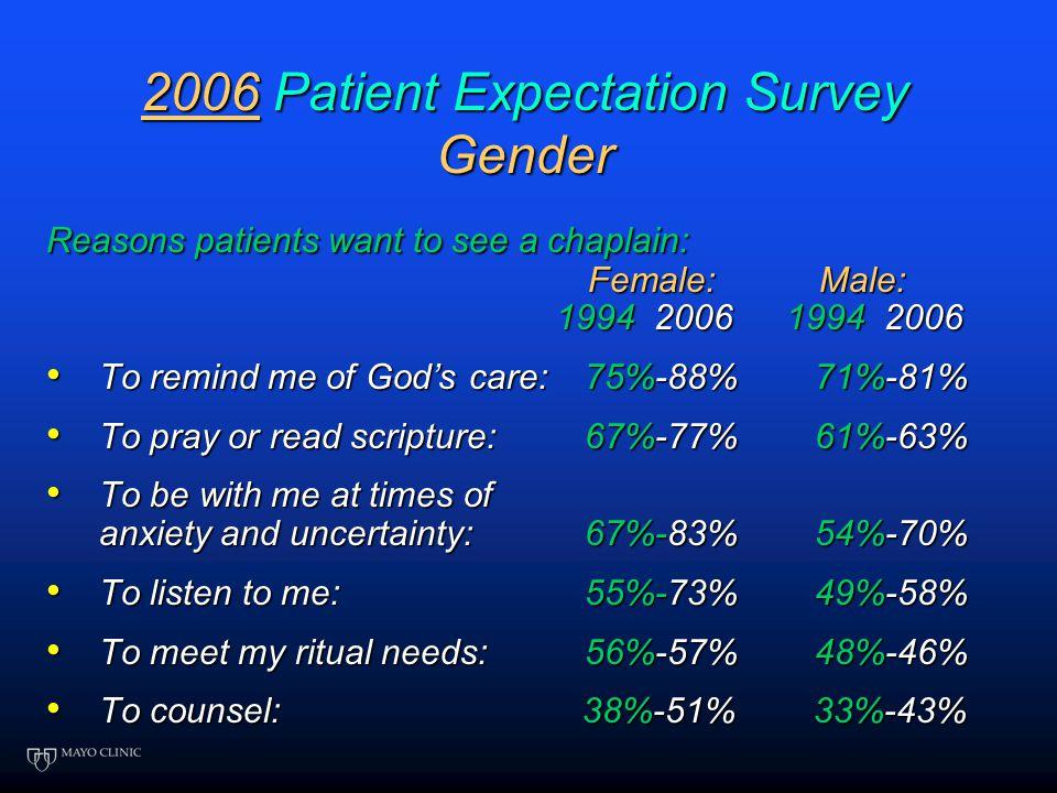 2006 Patient Expectations Regarding Chaplain Services 1500 surveys sent - 36% response rate A. 2: Mayo Patient Expectation Surveys 1994, 2006