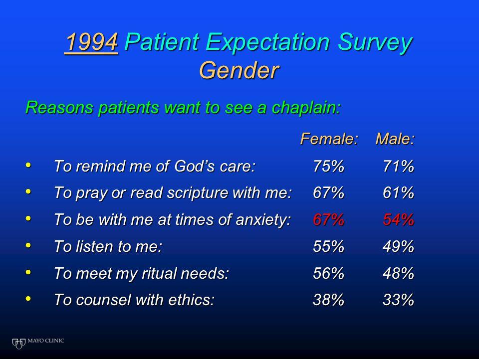 1994 Patient Expectations Regarding Chaplain Services Mayo Clinic Hospitals 1550 surveys sent - 42% response rate A. 2: Mayo Patient Expectation Surve