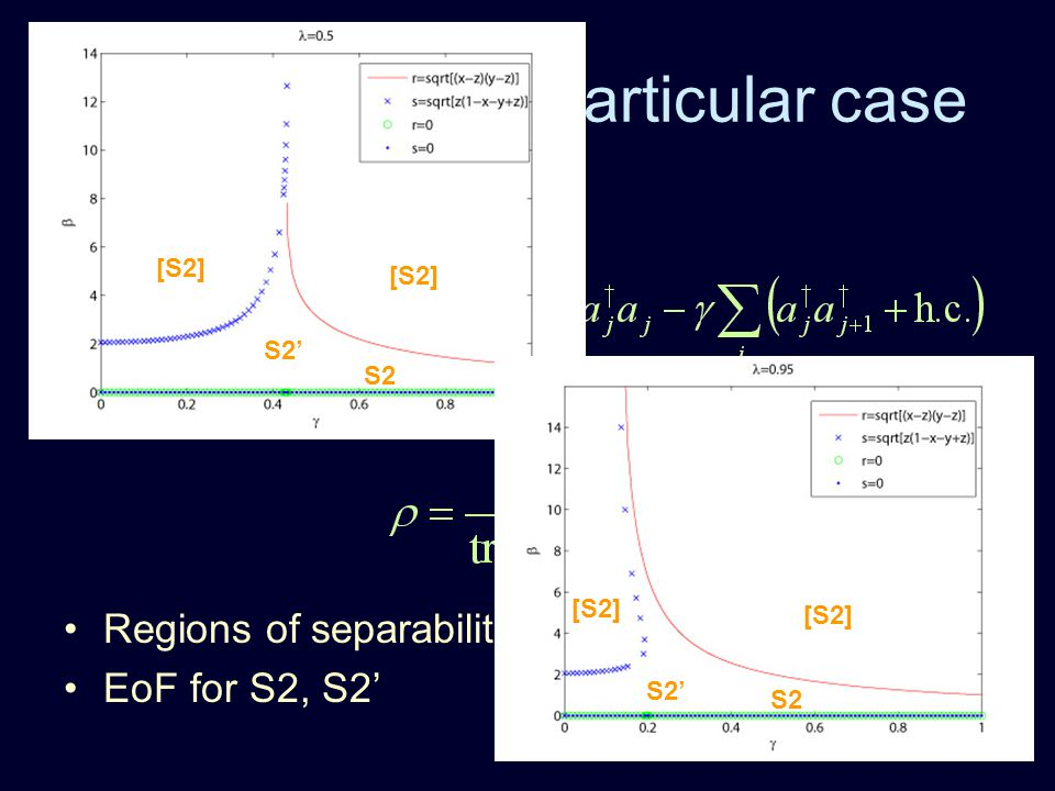 Application to a particular case Fermionic Hamiltonian Reduced 2-mode density matrix calculated from Regions of separability as a function of ,,  EoF for S2, S2' [S2] S2' S2 [S2] S2' S2