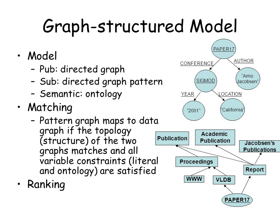 Graph-structured Model Model –Pub: directed graph –Sub: directed graph pattern –Semantic: ontology Matching –Pattern graph maps to data graph if the topology (structure) of the two graphs matches and all variable constraints (literal and ontology) are satisfied Ranking PAPER17 Publication Academic Publication Jacobsen's Publications Report Proceedings WWW VLDB PAPER17 Arno Jacobsen AUTHOR CONFERENCE SIGMOD California LOCATION 2001 YEAR