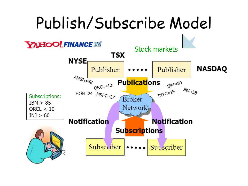 Publish/Subscribe Model Publisher Subscriber Notification Stock markets NYSE NASDAQ TSX Subscriptions: IBM > 85 ORCL < 10 JNJ > 60 IBM=84 MSFT=27 INTC=19 JNJ=58 ORCL=12 HON=24 AMGN=58 Publications Subscriptions Broker Network