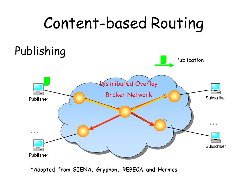 Content-based Routing Publishing … Distributed Overlay Broker Network … Publication *Adopted from SIENA, Gryphon, REBECA and Hermes