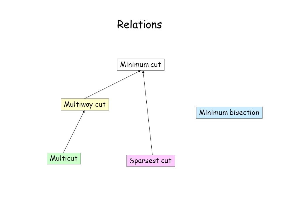 Relations Minimum cut Multiway cut Multicut Sparsest cut Minimum bisection