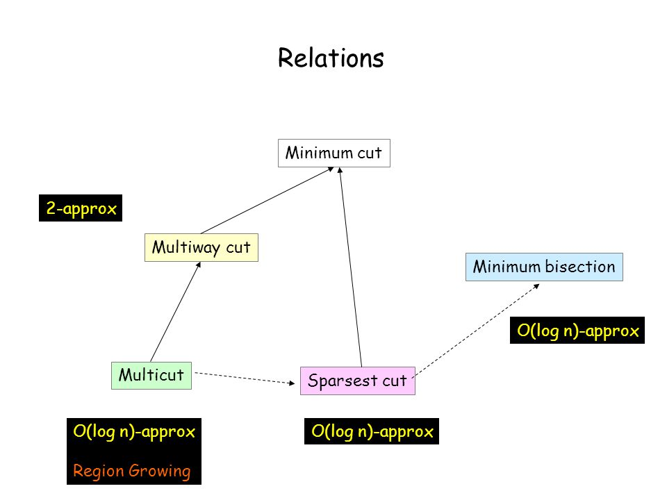 Relations Minimum cut Multiway cut Multicut Sparsest cut Minimum bisection 2-approx O(log n)-approx Region Growing O(log n)-approx
