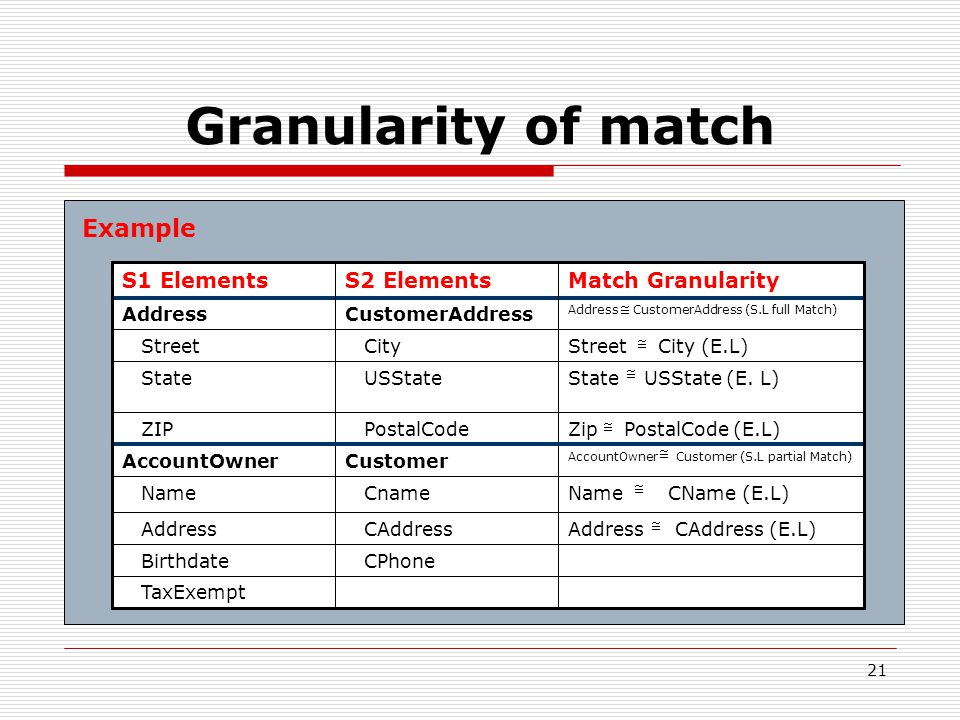 21 Granularity of match Example TaxExempt CPhone Birthdate Address CAddress (E.L) CAddress Address Name CName (E.L) Cname Name AccountOwner Customer (S.L partial Match) CustomerAccountOwner Zip PostalCode (E.L) PostalCode ZIP State USState (E.
