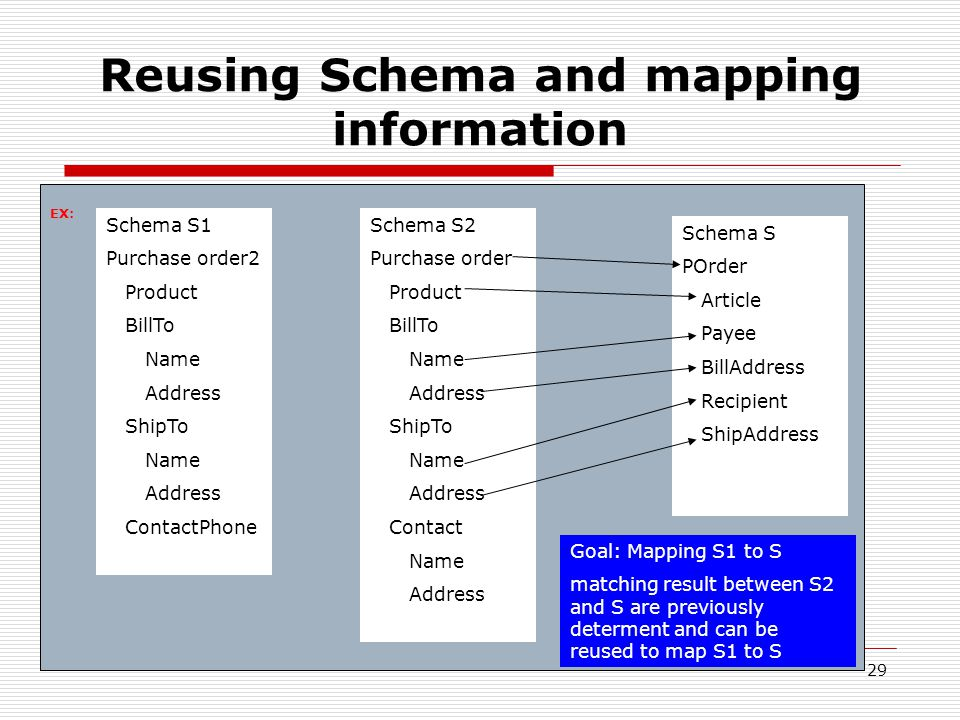 29 Reusing Schema and mapping information Schema S1 Purchase order2 Product BillTo Name Address ShipTo Name Address ContactPhone Schema S2 Purchase order Product BillTo Name Address ShipTo Name Address Contact Name Address Schema S POrder Article Payee BillAddress Recipient ShipAddress Goal: Mapping S1 to S matching result between S2 and S are previously determent and can be reused to map S1 to S EX: