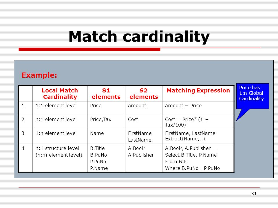 31 Match cardinality Local Match Cardinality S1 elements S2 elements Matching Expression 11:1 element levelPriceAmountAmount = Price 2n:1 element levelPrice,TaxCostCost = Price* (1 + Tax/100) 31:n element levelNameFirstName LastName FirstName, LastName = Extract(Name,..) 4n:1 structure level (n:m element level) B.Title B.PuNo P.PuNo P.Name A.Book A.Publisher A.Book, A.Publisher = Select B.Title, P.Name From B.P Where B.PuNo =P.PuNo Example: Price has 1:n Global Cardinality