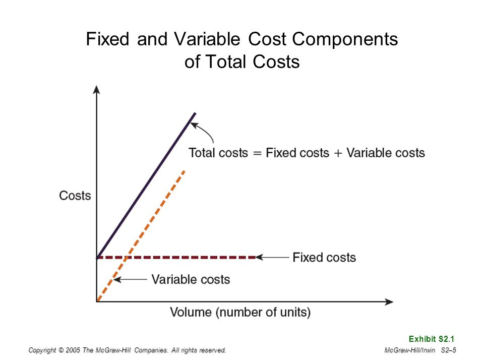 Copyright © 2005 The McGraw-Hill Companies. All rights reserved. McGraw-Hill/Irwin S2–5 Fixed and Variable Cost Components of Total Costs Exhibit S2.1