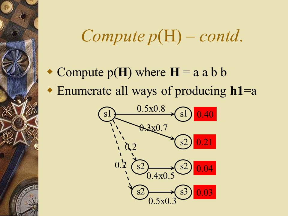 Compute p(H) – contd.  Compute p(H) where H = a a b b  Enumerate all ways of producing h1=a s1 s2 s3 0.5x0.8 0.3x0.7 0.2 0.4x0.5 0.5x0.3 0.2 0.40 0.