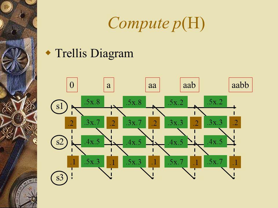 Compute p(H)  Trellis Diagram s1 s2 s3 0aaaaabaabb.5x.8.5x.2.4x.5.3x.7.3x.3.5x.3.5x.7.2.1