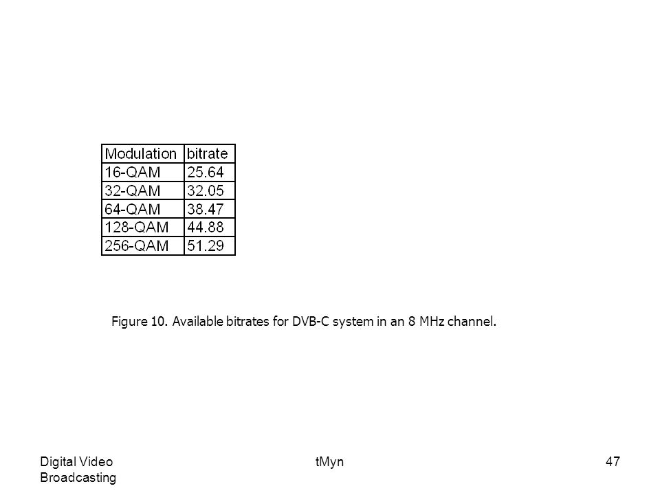 Digital Video Broadcasting tMyn47 Figure 10.