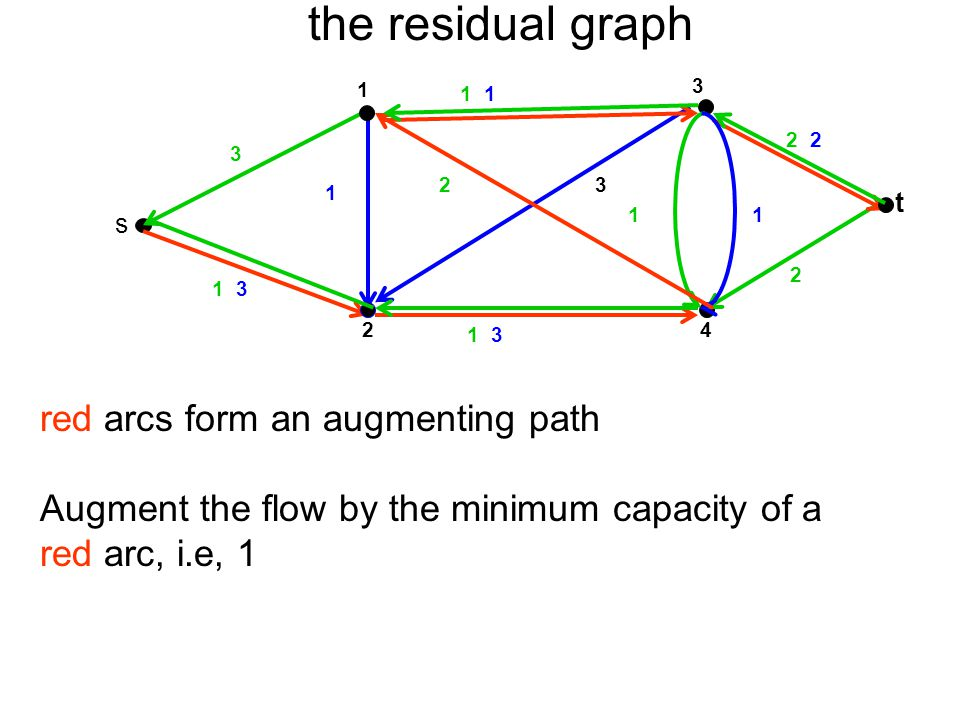 the residual graph 3 t 4 1 2 s 2 1 1 3 23 1 1 1 3 2 1 red arcs form an augmenting path Augment the flow by the minimum capacity of a red arc, i.e, 1 3