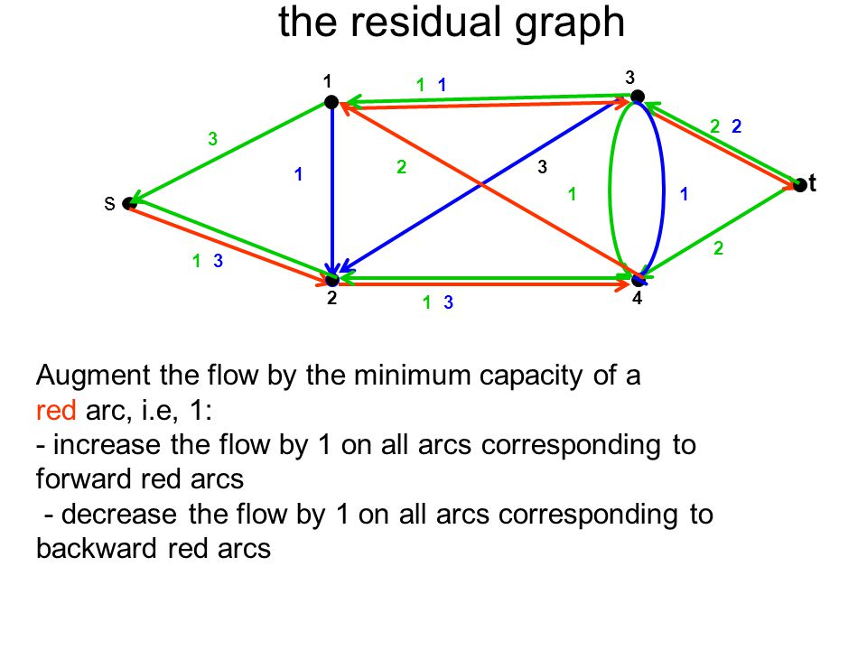 the residual graph 3 t 4 1 2 s 2 1 1 3 23 1 1 1 3 2 1 Augment the flow by the minimum capacity of a red arc, i.e, 1: - increase the flow by 1 on all a