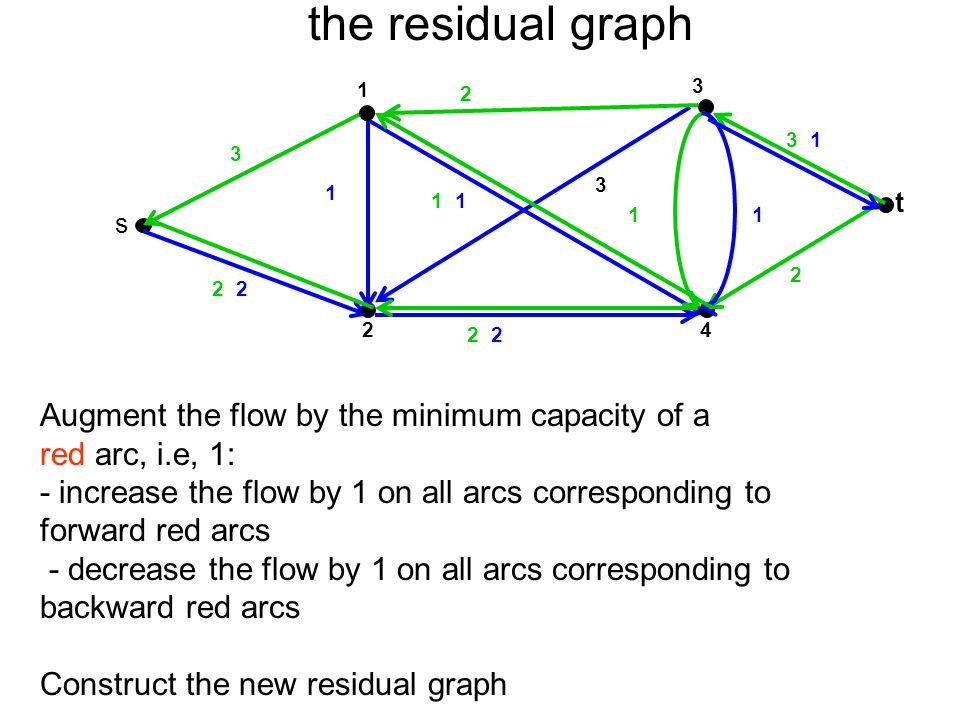 the residual graph 3 t 4 1 2 s 2 1 2 3 2 1 3 1 1 Augment the flow by the minimum capacity of a red arc, i.e, 1: - increase the flow by 1 on all arcs c