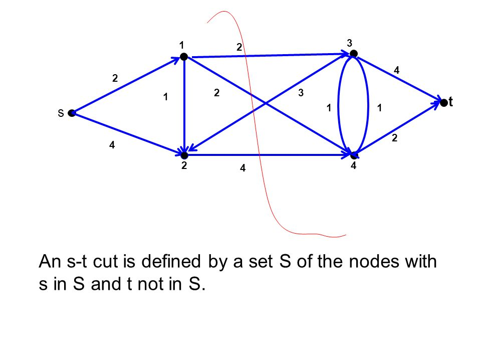 3 t 4 1 2 s 2 1 4 23 2 1 4 2 4 1 An s-t cut is defined by a set S of the nodes with s in S and t not in S.